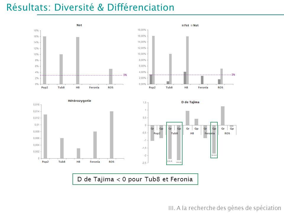 Résultats: Diversité & Différenciation III. A la recherche des gènes de spéciation *** D de Tajima < 0 pour Tub8 et Feronia