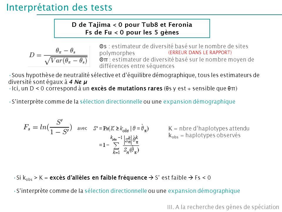 Interprétation des tests III. A la recherche des gènes de spéciation D de Tajima < 0 pour Tub8 et Feronia Fs de Fu < 0 pour les 5 gènes Θ s : estimate