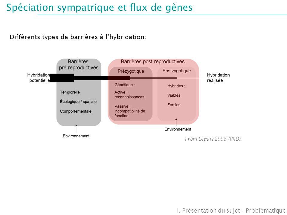 Spéciation sympatrique et flux de gènes Différents types de barrières à lhybridation: I. Présentation du sujet – Problématique From Lepais 2008 (PhD)