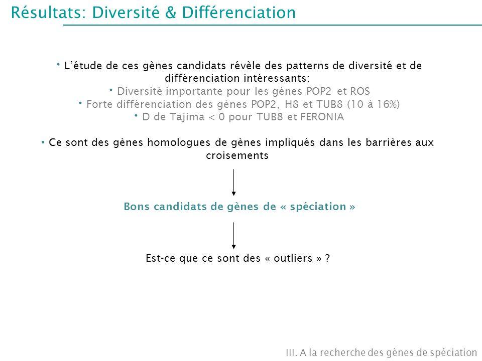 Résultats: Diversité & Différenciation III. A la recherche des gènes de spéciation Létude de ces gènes candidats révèle des patterns de diversité et d