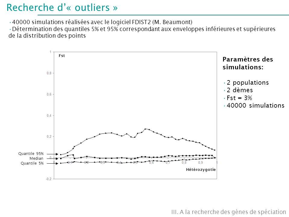 Recherche d« outliers » 40000 simulations réalisées avec le logiciel FDIST2 (M. Beaumont) Détermination des quantiles 5% et 95% correspondant aux enve