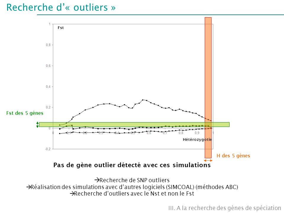 Recherche d« outliers » Fst Fst des 5 gènes H des 5 gènes Pas de gène outlier détecté avec ces simulations Recherche de SNP outliers Réalisation des s