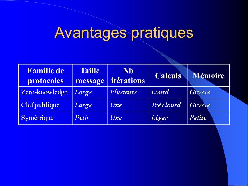 Avantages pratiques Famille de protocoles Taille message Nb itérations CalculsMémoire Zero-knowledgeLargePlusieursLourdGrosse Clef publiqueLargeUneTrè