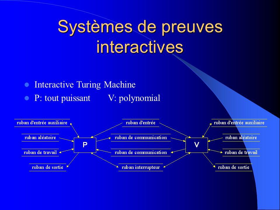 Systèmes de preuves interactives IP ={langages ayant des systèmes de preuves interactives} BPP NP IP Complétude: V accepte souvent si P connaît le secret x L, Pr( P,V (x)=1) 2/3 Validité: V accepte rarement si P est un imposteur x L, Pr( B,V (x)=1) 1/3 Interactive Turing Machine P: tout puissantV: polynomial