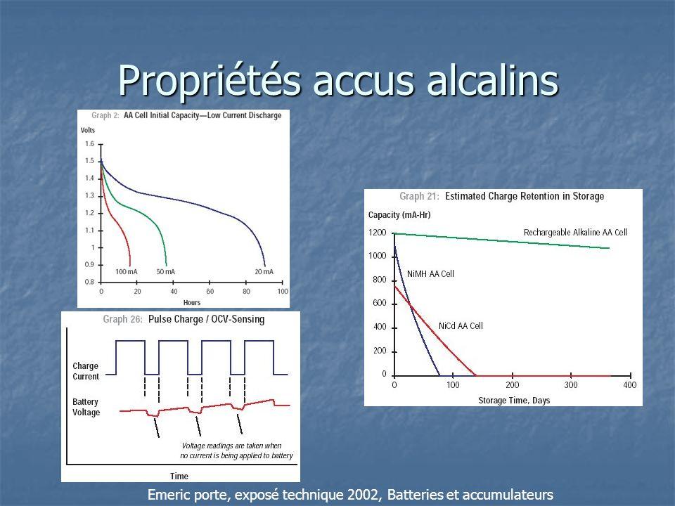 Propriétés accus alcalins Emeric porte, exposé technique 2002, Batteries et accumulateurs