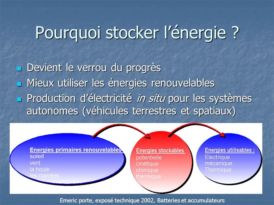 Pourquoi stocker lénergie ? Devient le verrou du progrès Devient le verrou du progrès Mieux utiliser les énergies renouvelables Mieux utiliser les éne