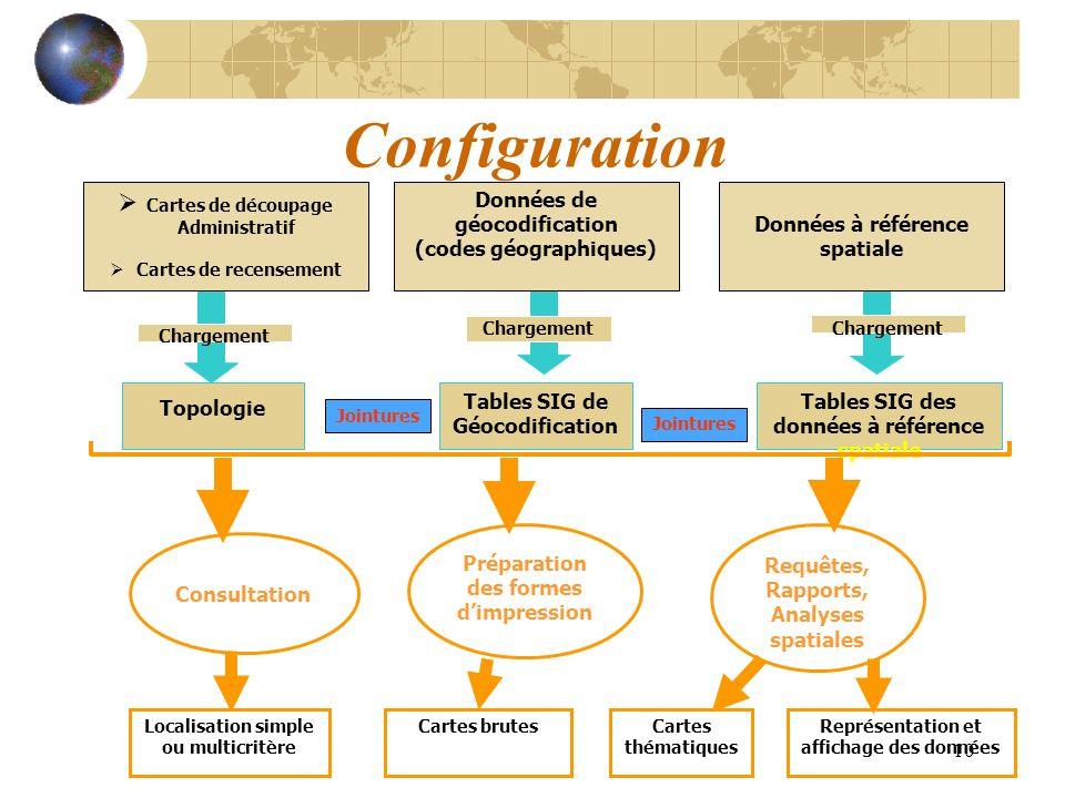 10 Tables SIG de Géocodification Tables SIG des données à référence spatiale Localisation simple ou multicritère Cartes brutesCartes thématiques Repré