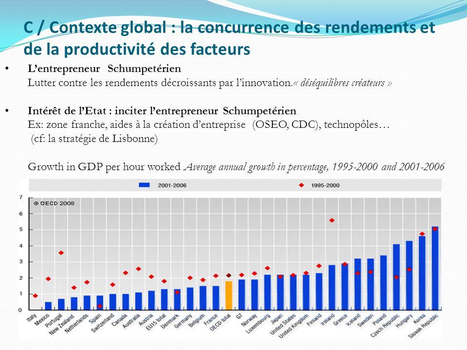 C / Contexte global : la concurrence des rendements et de la productivité des facteurs Lentrepreneur Schumpetérien Lutter contre les rendements décroi