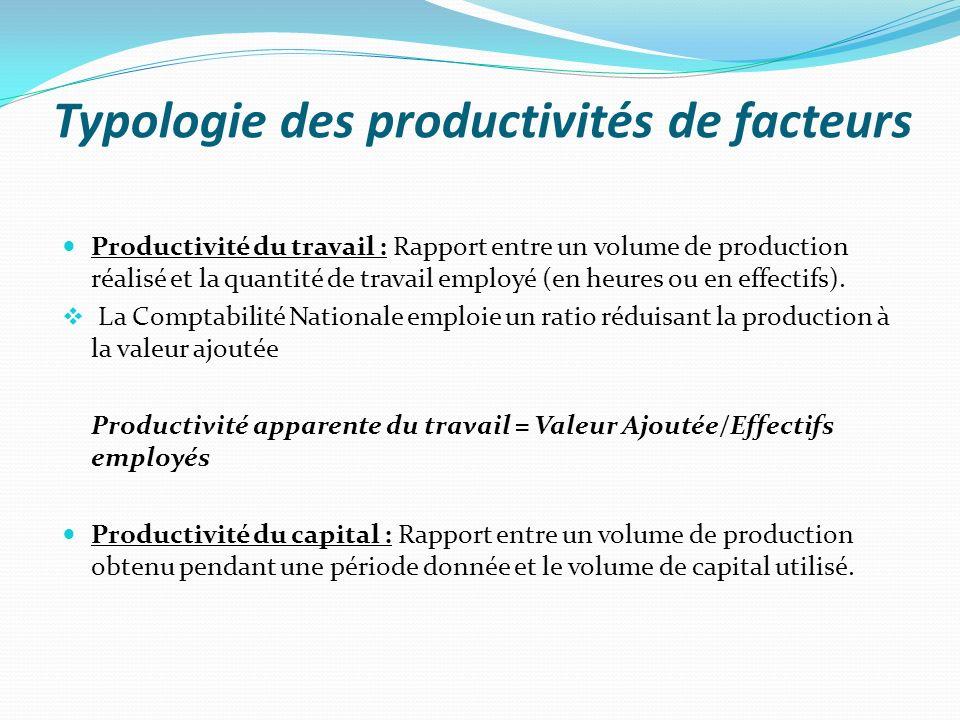 Typologie des productivités de facteurs Productivité globale des facteurs (ou efficacité générale) : cest la combinaison des facteurs qui permet de faire évoluer ce ratio Productivité globale des facteurs = Production/(N+CK+CI) Objectif : le gain de productivité, crées lorsque le rapport entre le volume produit (output) et les moyens mis en œuvre pour ce faire (input) augmente.
