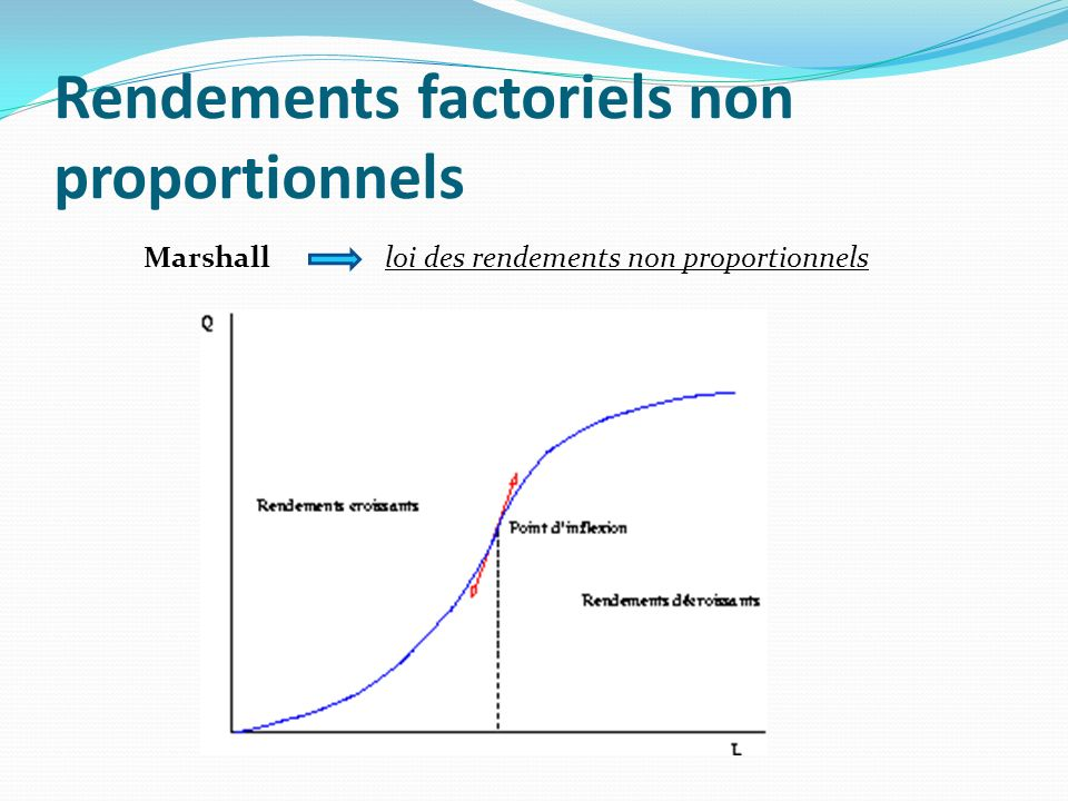 Rendements déchelles Rendements déchelle : Relient la production à une combinaison de facteurs variant simultanément Rendements constantsf (mK, mN)= m.