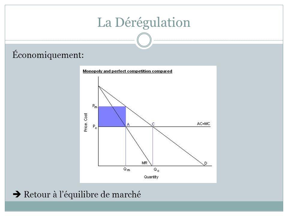 La Dérégulation Dérégulation parait intuitive Paradoxe: régulation peut améliorer la performance du secteur, alors pourquoi déréguler.