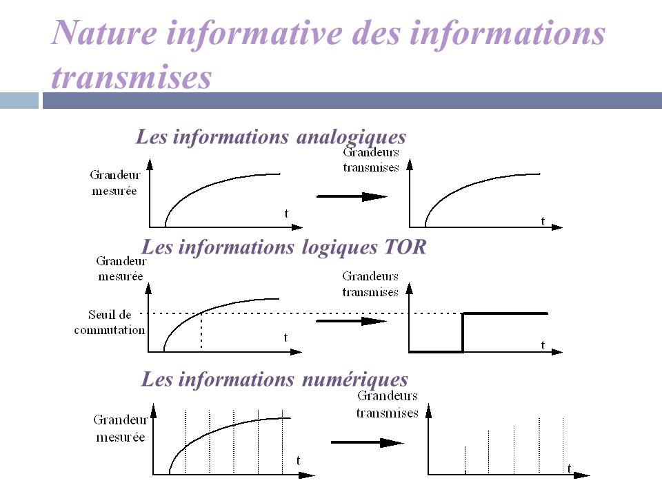 Nature informative des informations transmises Les informations analogiques Les informations logiques TOR Les informations numériques