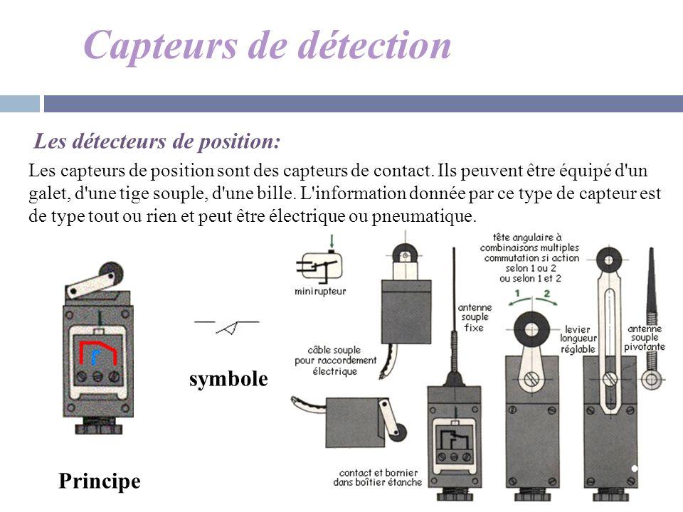 Capteurs de détection Les détecteurs de position: symbole Principe Les capteurs de position sont des capteurs de contact. Ils peuvent être équipé d'un