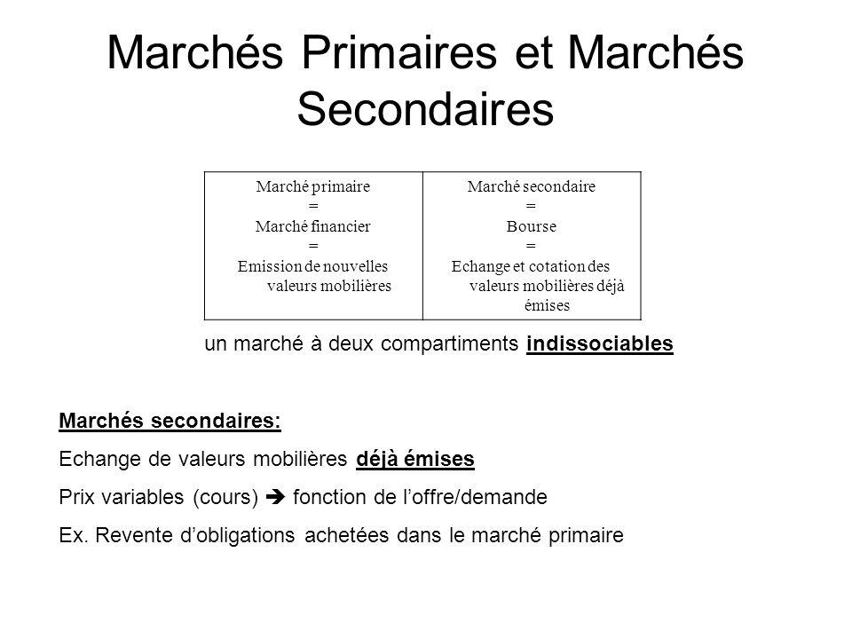Marchés Primaires et Marchés Secondaires Marché primaire = Marché financier = Emission de nouvelles valeurs mobilières Marché secondaire = Bourse = Ec