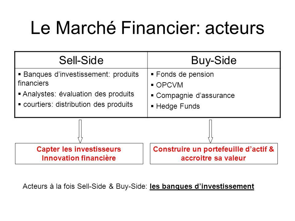Le Marché Financier: acteurs Sell-SideBuy-Side Banques dinvestissement: produits financiers Analystes: évaluation des produits courtiers: distribution