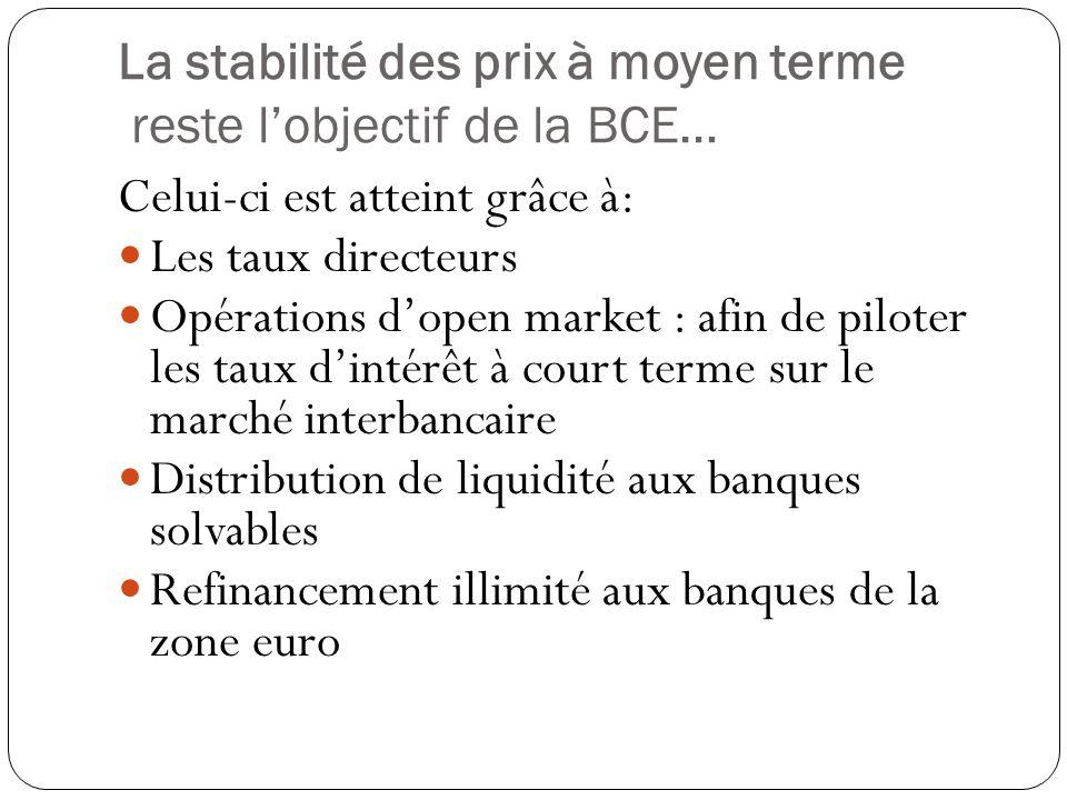 La stabilité des prix à moyen terme reste lobjectif de la BCE… Celui-ci est atteint grâce à: Les taux directeurs Opérations dopen market : afin de pil