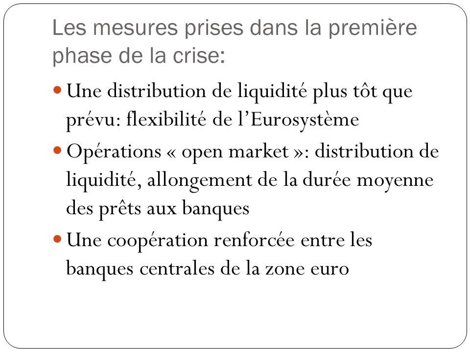 Les mesures prises dans la première phase de la crise: Une distribution de liquidité plus tôt que prévu: flexibilité de lEurosystème Opérations « open market »: distribution de liquidité, allongement de la durée moyenne des prêts aux banques Une coopération renforcée entre les banques centrales de la zone euro