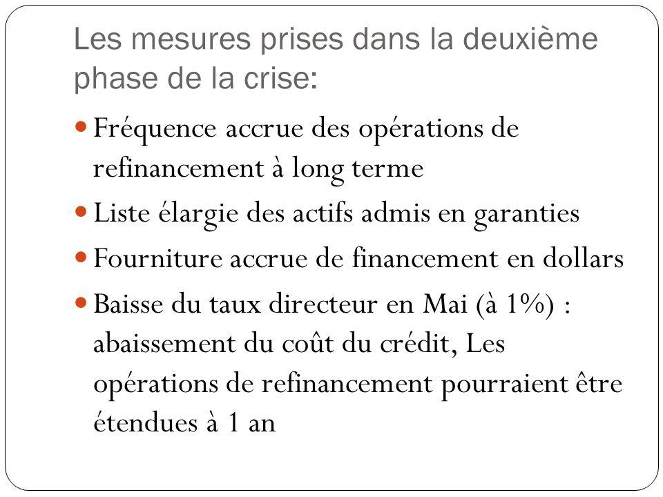 Les mesures prises dans la deuxième phase de la crise: Fréquence accrue des opérations de refinancement à long terme Liste élargie des actifs admis en