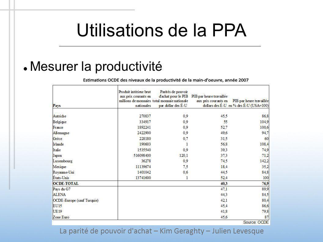 Utilisations de la PPA Mesurer la productivité La parité de pouvoir d'achat – Kim Geraghty – Julien Levesque