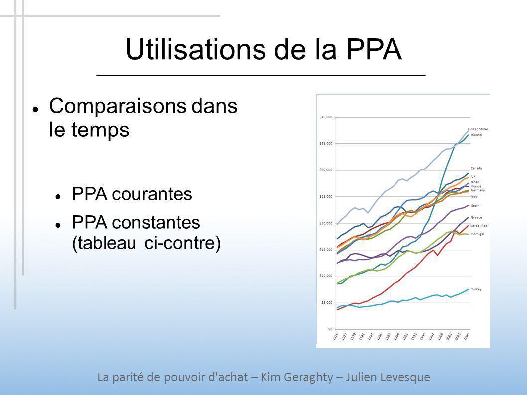 Utilisations de la PPA La parité de pouvoir d'achat – Kim Geraghty – Julien Levesque Comparaisons dans le temps PPA courantes PPA constantes (tableau
