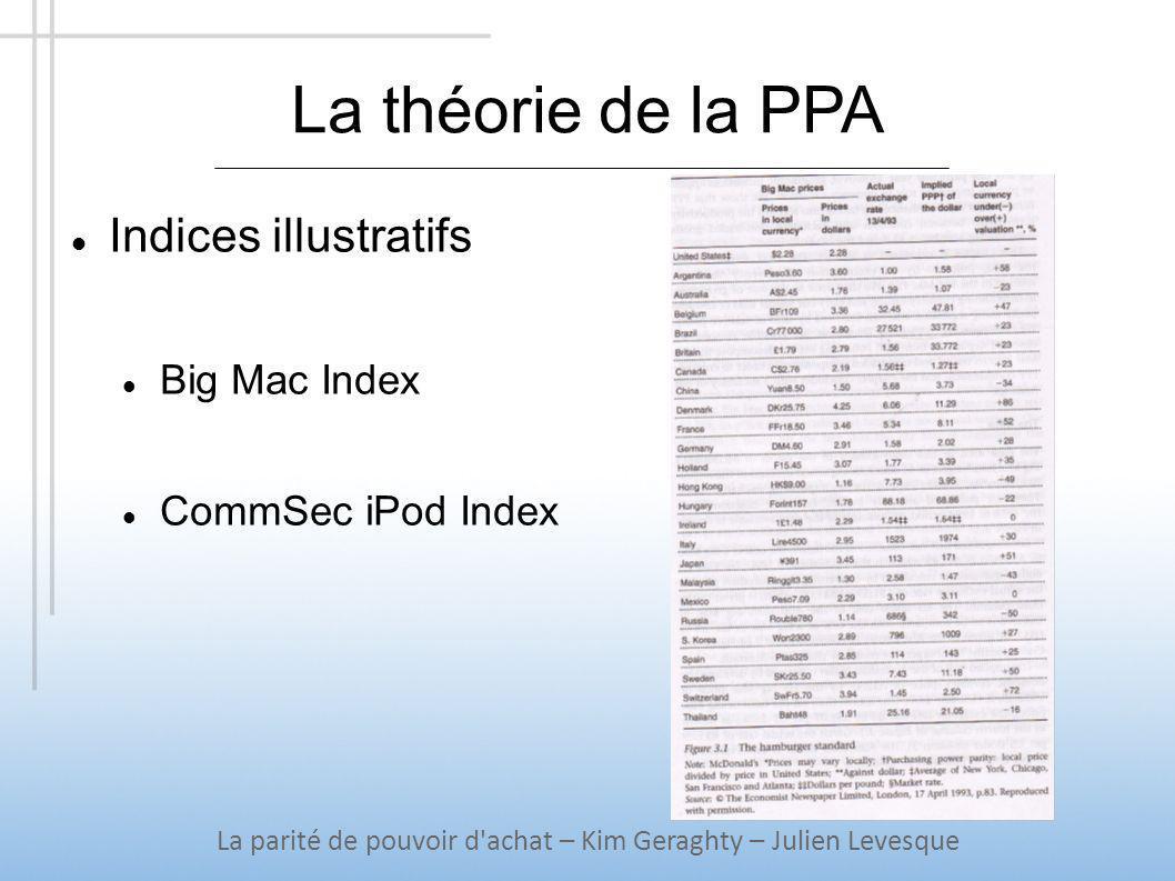 La théorie de la PPA La parité de pouvoir d'achat – Kim Geraghty – Julien Levesque Indices illustratifs Big Mac Index CommSec iPod Index