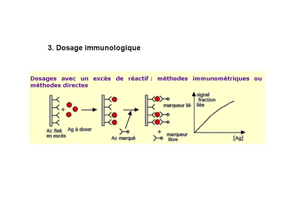 3. Dosage immunologique