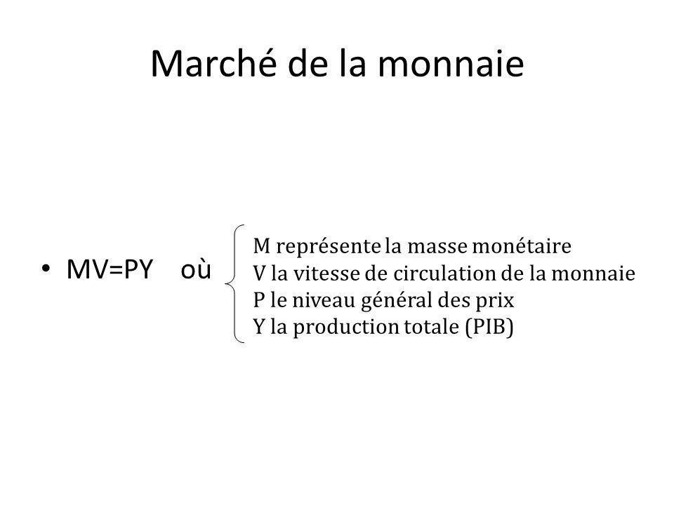 Marché de la monnaie MV=PY où M représente la masse monétaire V la vitesse de circulation de la monnaie P le niveau général des prix Y la production totale (PIB)