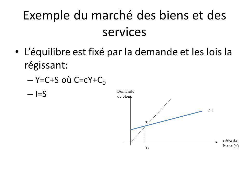 Exemple du marché des biens et des services Léquilibre est fixé par la demande et les lois la régissant: – Y=C+S où C=cY+C 0 – I=S Offre de biens (Y) Demande de biens C+I E Y1Y1