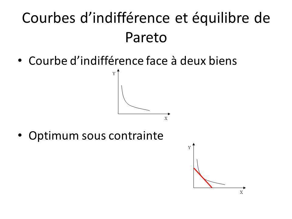Courbes dindifférence et équilibre de Pareto Courbe dindifférence face à deux biens Optimum sous contrainte Y X Y X
