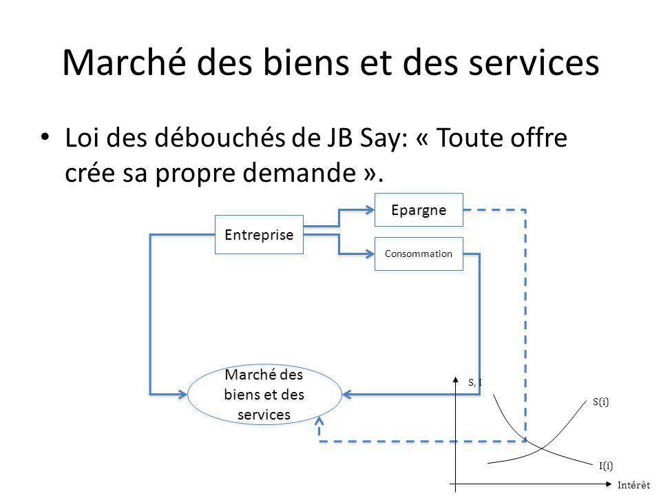 Marché des biens et des services Loi des débouchés de JB Say: « Toute offre crée sa propre demande ».