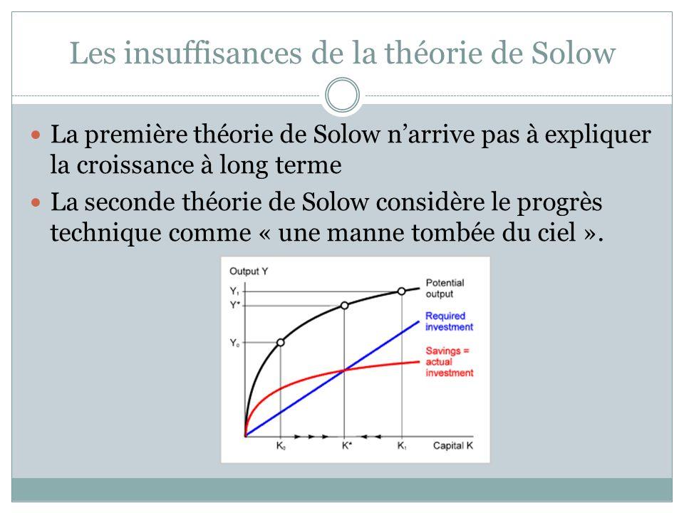 Les insuffisances de la théorie de Solow La première théorie de Solow narrive pas à expliquer la croissance à long terme La seconde théorie de Solow c