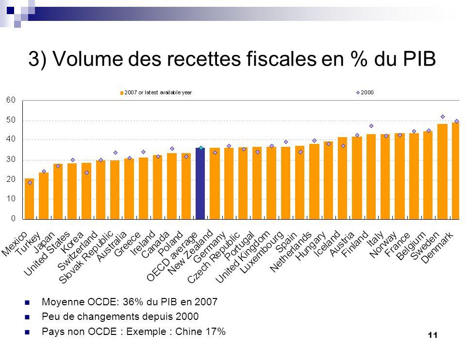 11 3) Volume des recettes fiscales en % du PIB Moyenne OCDE: 36% du PIB en 2007 Peu de changements depuis 2000 Pays non OCDE : Exemple : Chine 17%