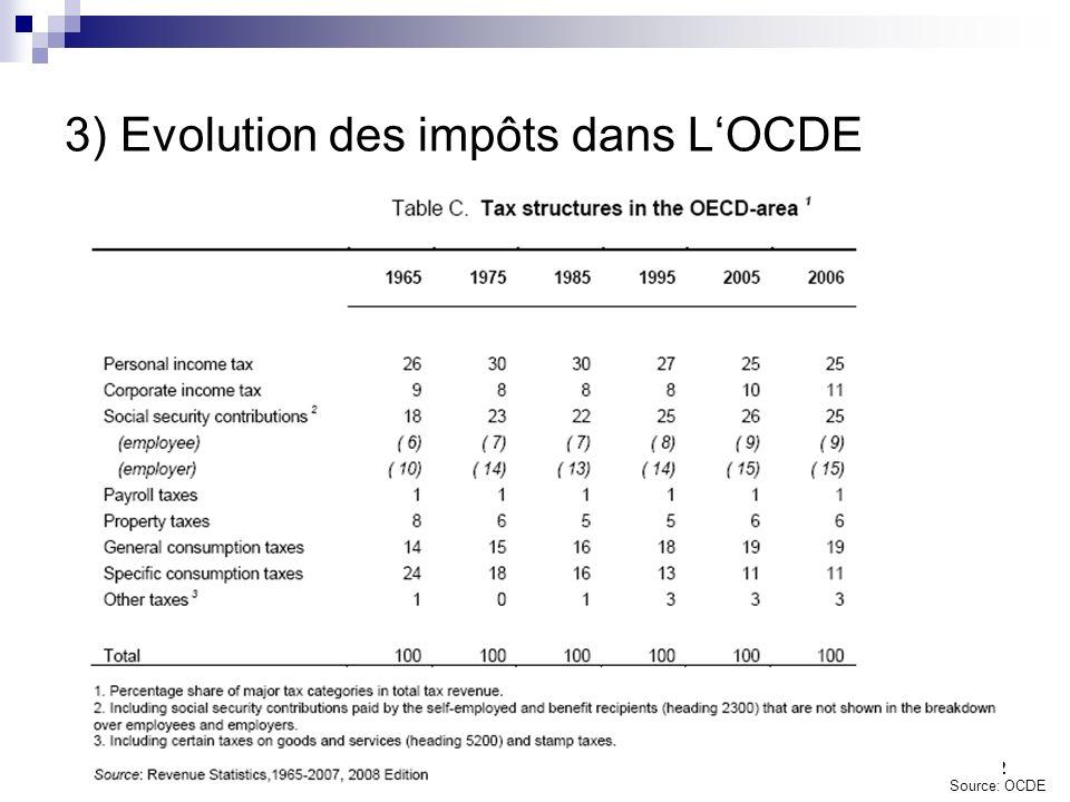 12 3) Evolution des impôts dans LOCDE Source: OCDE