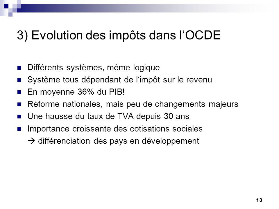 13 3) Evolution des impôts dans lOCDE Différents systèmes, même logique Système tous dépendant de limpôt sur le revenu En moyenne 36% du PIB! Réforme