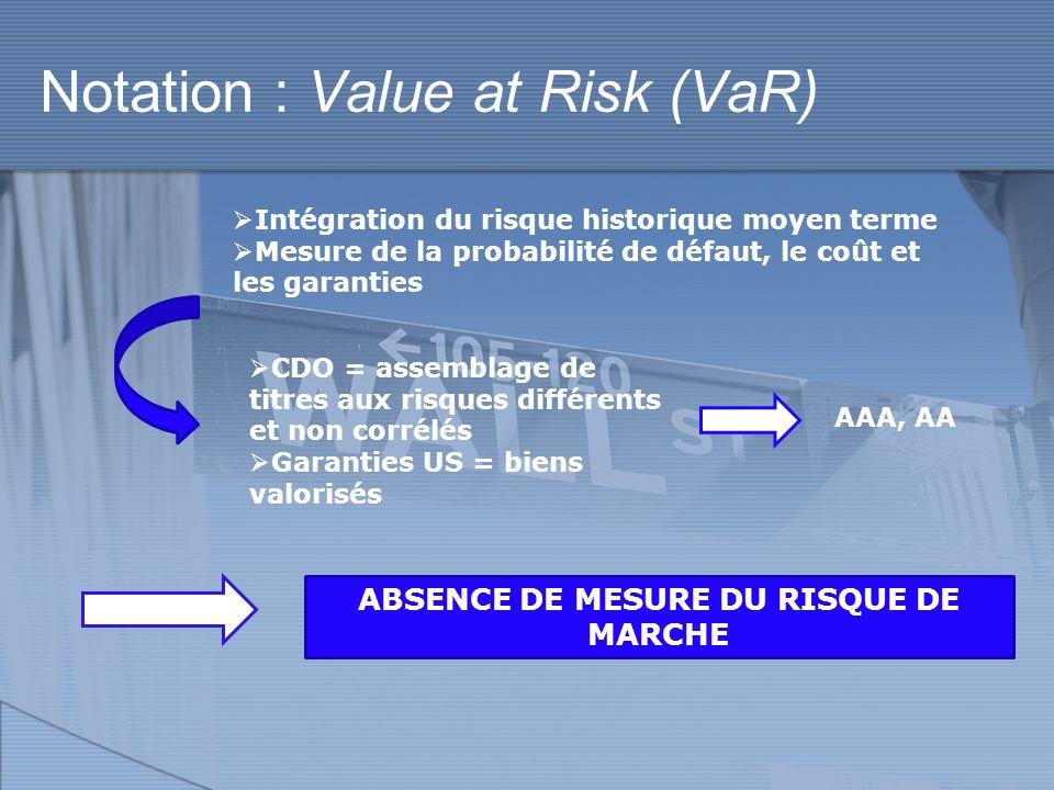 Valorisation: Fair Value IAS 39 : comptabilisation en Fair Value (mark-to-market / mark-to-model) Appréciation des titres au bilan Intérêt à la production et la lachat RefinancementSpéculatif EFFET PROCYCLIQUE