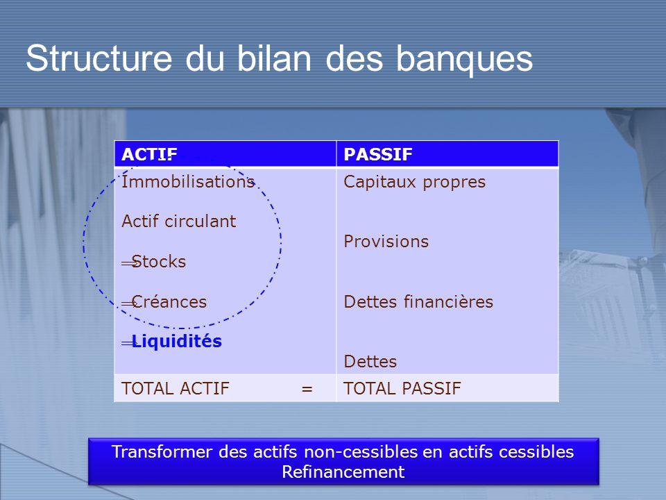 Mécanismes et intérêts : Covered Bonds AMELIORER LA LIQUIDITE Vente de titres à un SPV Conservation des créances au bilan Obtention de liquidités