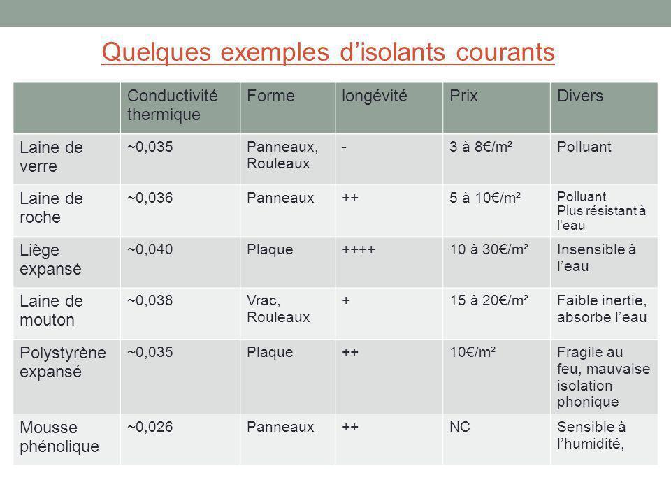 Conductivité thermique FormelongévitéPrixDivers Laine de verre ~0,035Panneaux, Rouleaux -3 à 8/m²Polluant Laine de roche ~0,036Panneaux++5 à 10/m² Pol
