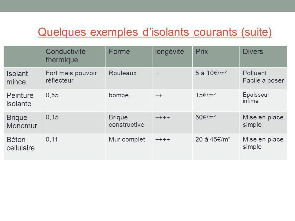 Quelques exemples disolants courants (suite) Conductivité thermique FormelongévitéPrixDivers Isolant mince Fort mais pouvoir réflecteur Rouleaux+5 à 1