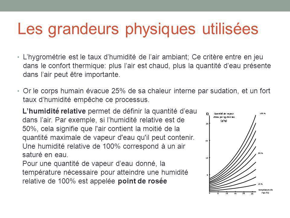 Les grandeurs physiques utilisées Lhygrométrie est le taux dhumidité de lair ambiant; Ce critère entre en jeu dans le confort thermique: plus lair est