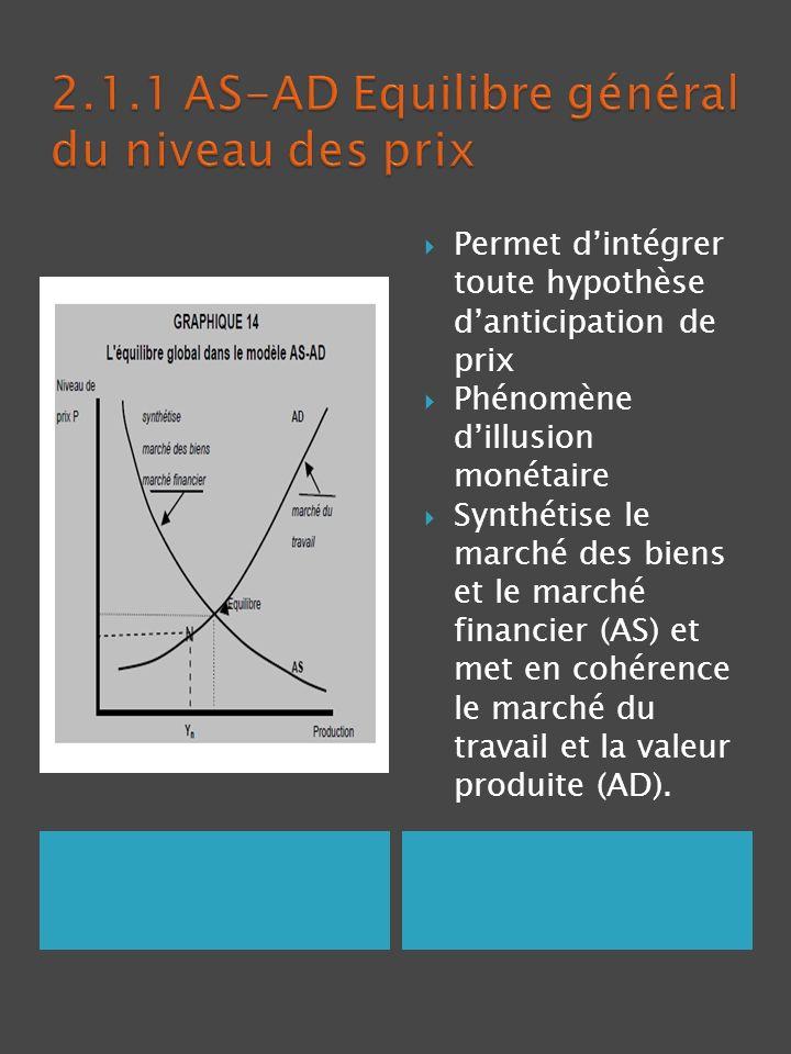 Permet dintégrer toute hypothèse danticipation de prix Phénomène dillusion monétaire Synthétise le marché des biens et le marché financier (AS) et met
