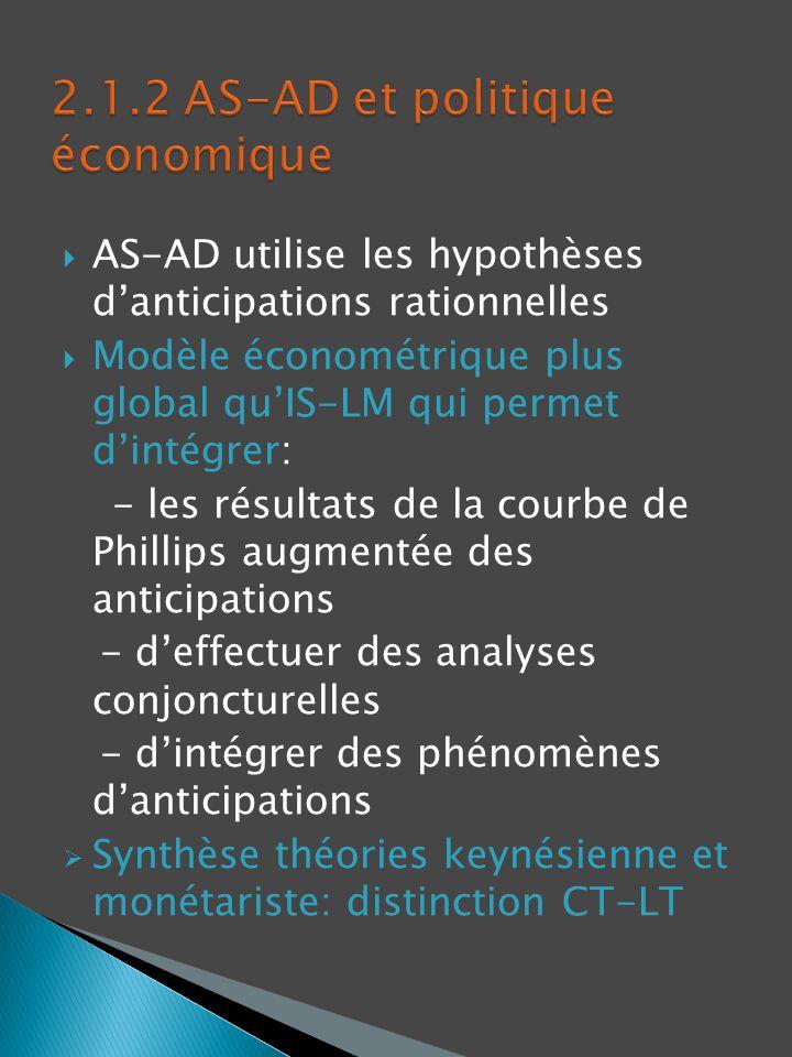 AS-AD utilise les hypothèses danticipations rationnelles Modèle économétrique plus global quIS-LM qui permet dintégrer: - les résultats de la courbe d