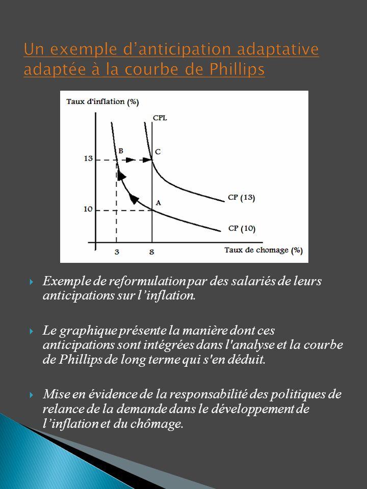 Exemple de reformulation par des salariés de leurs anticipations sur linflation. Le graphique présente la manière dont ces anticipations sont intégrée