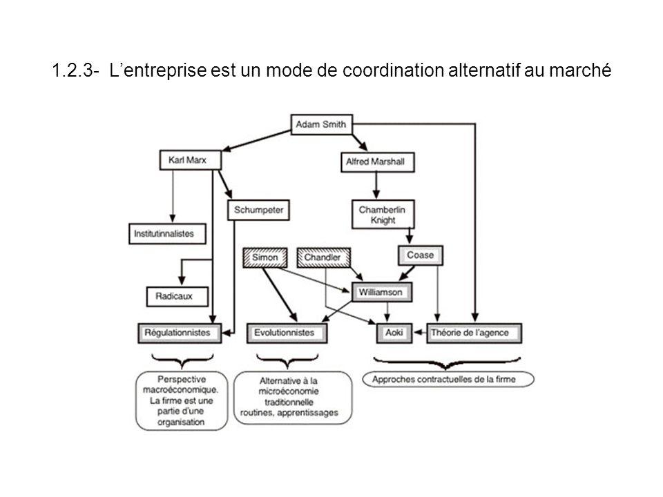 1.2.3- Lentreprise est un mode de coordination alternatif au marché
