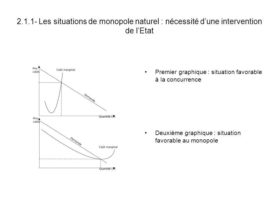 2.1.1- Les situations de monopole naturel : nécessité dune intervention de lEtat Premier graphique : situation favorable à la concurrence Deuxième gra