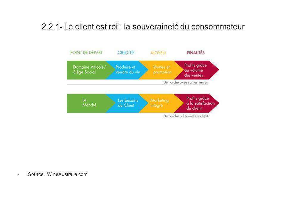 2.2.1- Le client est roi : la souveraineté du consommateur Source : WineAustralia.com