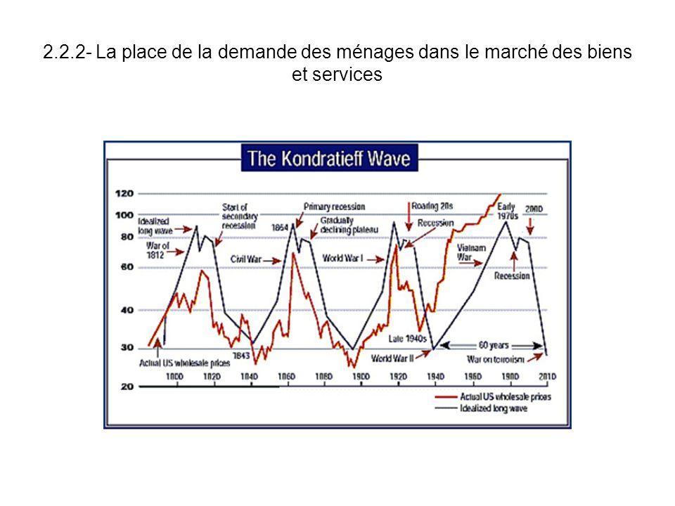 2.2.2- La place de la demande des ménages dans le marché des biens et services