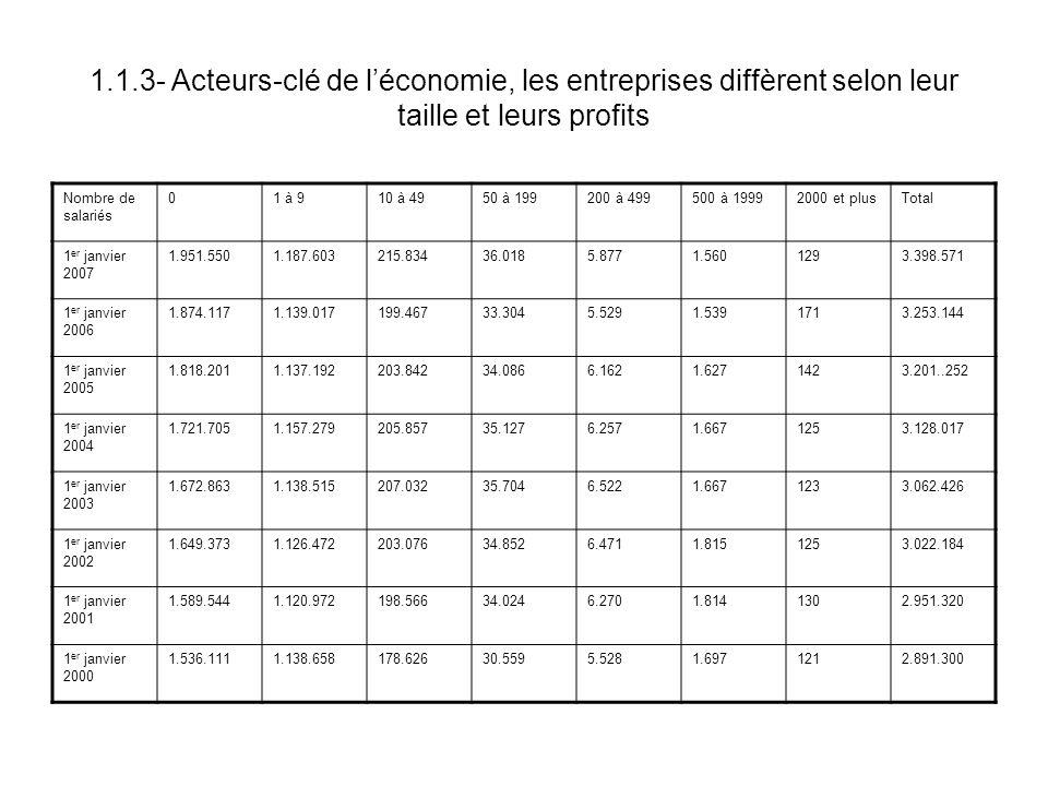 1.1.3- Acteurs-clé de léconomie, les entreprises diffèrent selon leur taille et leurs profits Nombre de salariés 01 à 910 à 4950 à 199200 à 499500 à 1