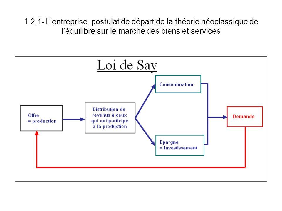 1.2.1- Lentreprise, postulat de départ de la théorie néoclassique de léquilibre sur le marché des biens et services