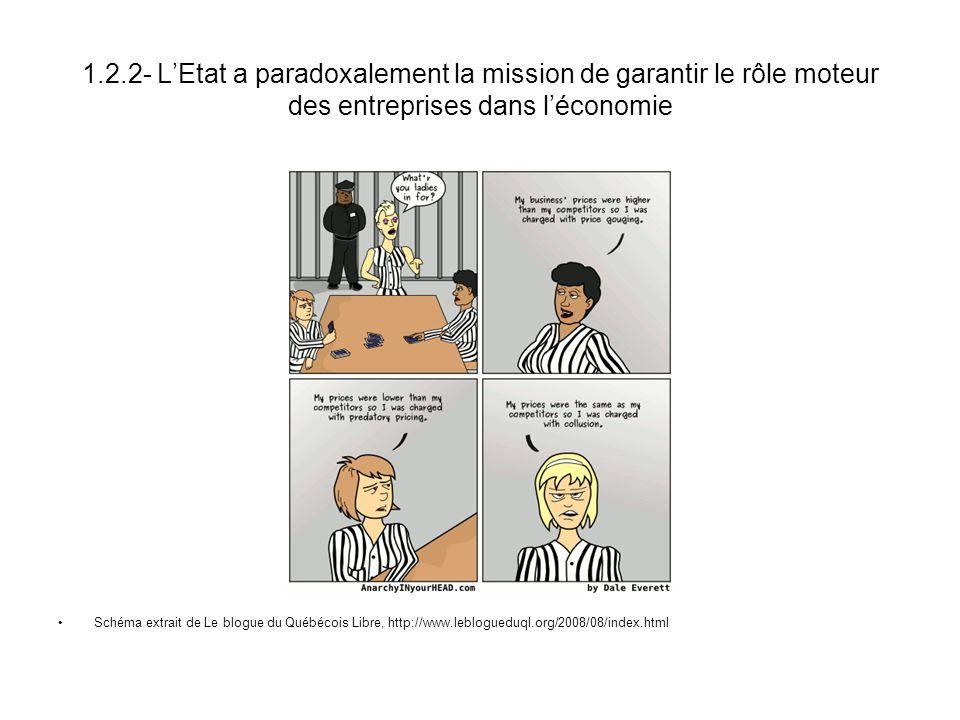 1.2.2- LEtat a paradoxalement la mission de garantir le rôle moteur des entreprises dans léconomie Schéma extrait de Le blogue du Québécois Libre, htt