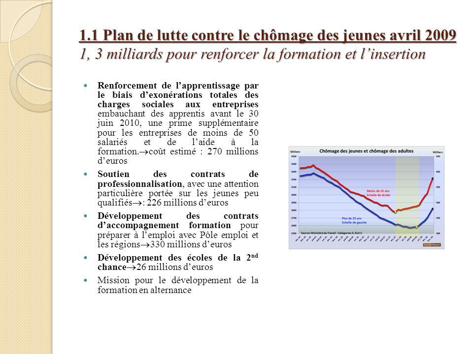 1.1 Plan de lutte contre le chômage des jeunes avril 2009 1, 3 milliards pour renforcer la formation et linsertion Renforcement de lapprentissage par